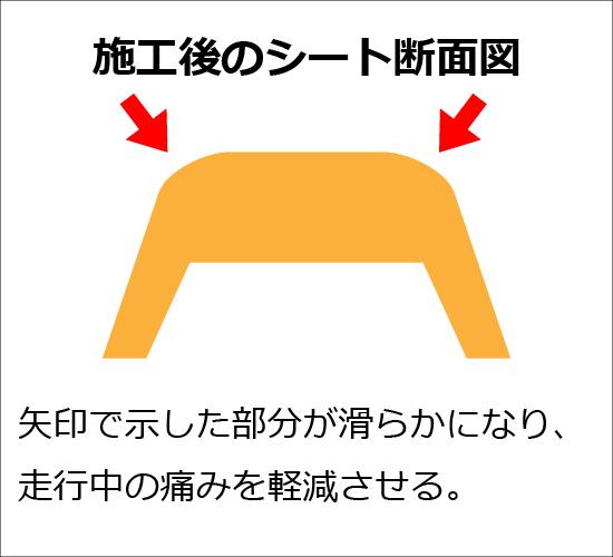 走行中の痛みを軽減させるシート